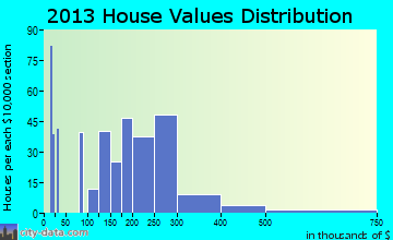 Georgetown home values distribution