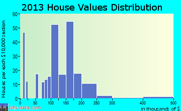 Frederica home values distribution