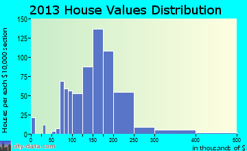 Elsmere home values distribution