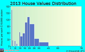 Edgemoor home values distribution