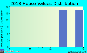 Dover Base Housing home values distribution