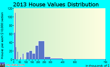 Delaware City home values distribution