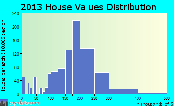 Claymont, DE house values