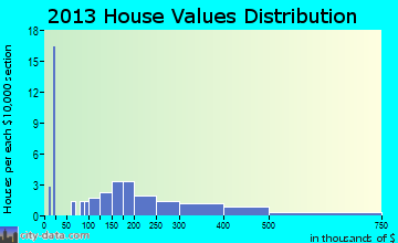 Bowers home values distribution