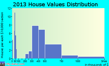 Bethany Beach home values distribution