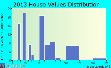 Belk home values distribution