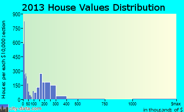 Bear home values distribution