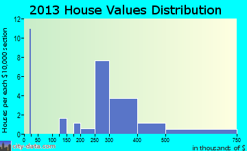 Ardentown home values distribution