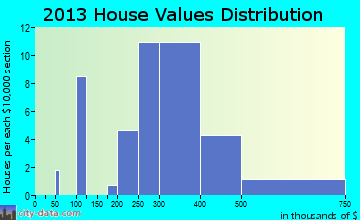Arden home values distribution