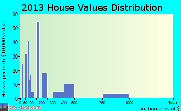 Point Clear home values distribution