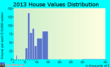 Inverness Highlands North home values distribution