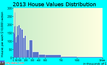 Iona home values distribution