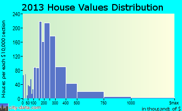 Jacksonville Beach home values distribution