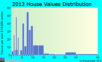 Powell home values distribution