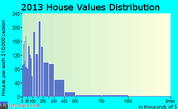 Jensen Beach home values distribution