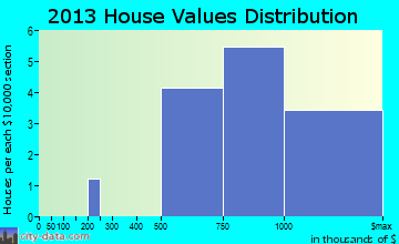 Jupiter Inlet Colony home values distribution