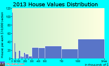 Key Biscayne home values distribution