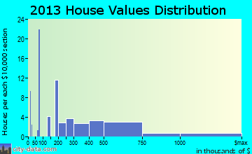 Key Colony Beach home values distribution