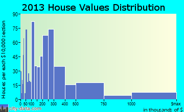 Key Largo home values distribution
