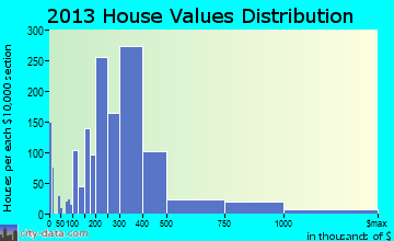 Keystone home values distribution