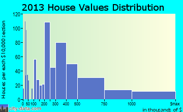 Key West home values distribution