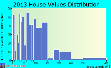 Lake Alfred home values distribution