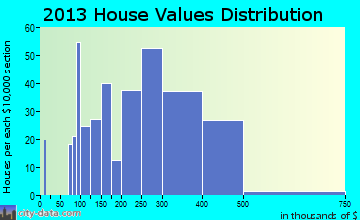 Lake Clarke Shores home values distribution