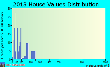 Ranburne home values distribution