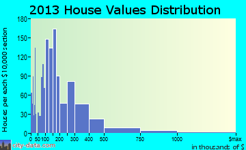 Lakeland Highlands home values distribution