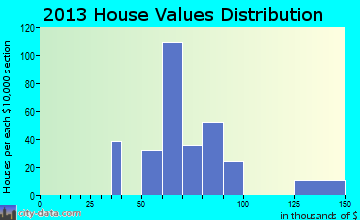 Lake Mack-Forest Hills home values distribution