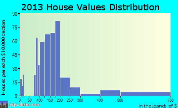 Lake Sarasota home values distribution