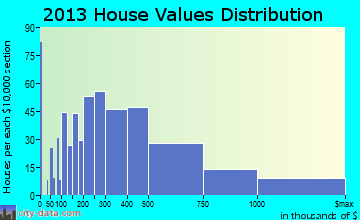 Lauderdale-by-the-Sea home values distribution