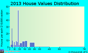 Laurel Hill home values distribution