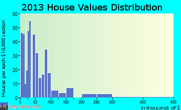 Berry home values distribution