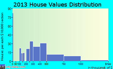 Lely Resort home values distribution