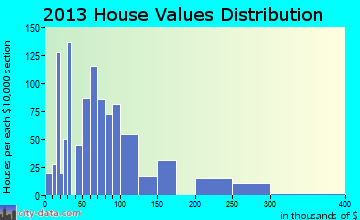 Home value of owner-occupied houses in 2013 in Red Bay, AL