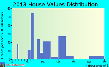 Limestone Creek home values distribution