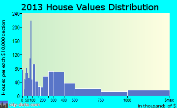 Lighthouse Point home values distribution