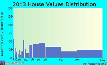Longboat Key home values distribution
