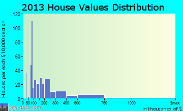 Lower Grand Lagoon home values distribution