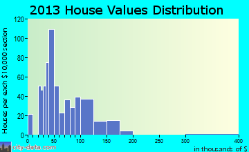 Reform home values distribution