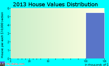 Redstone Arsenal home values distribution