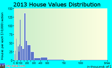 Mary Esther home values distribution