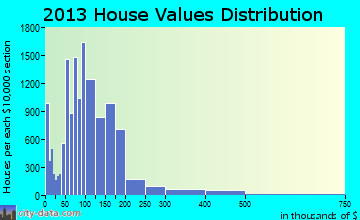 Melbourne home values distribution