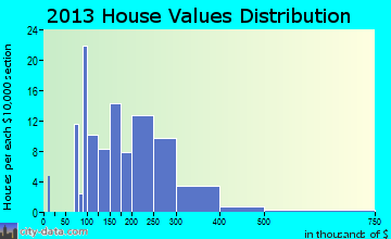 Melbourne Village home values distribution