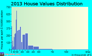 Merritt Island home values distribution