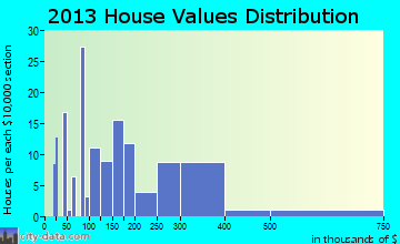 Mexico Beach home values distribution