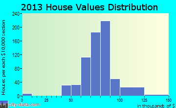 Miami Gardens home values distribution