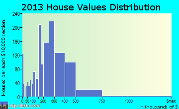 Miami Lakes home values distribution