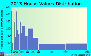 Miami Beach home values distribution